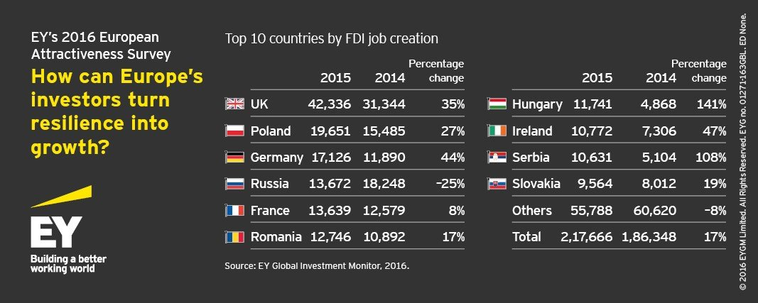 Romania, 6th in Europe by FDI jobs creation in 2015, EY survey
