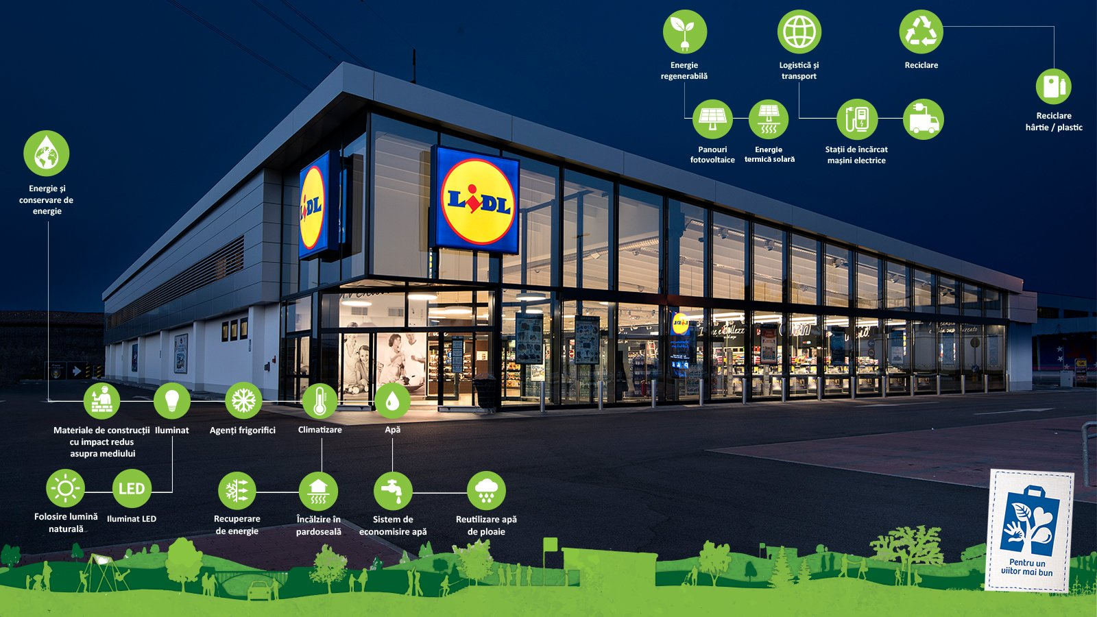 Astrology Sign Lidl Opens Its First Green Store In Romania The Romania