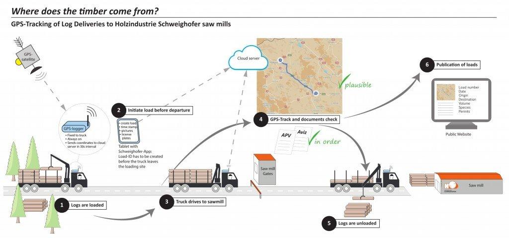 Schema Log Tracking
